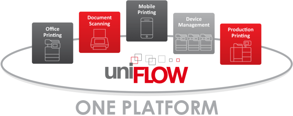 Canon uniFLOW for all your Print, Scan & Device Management