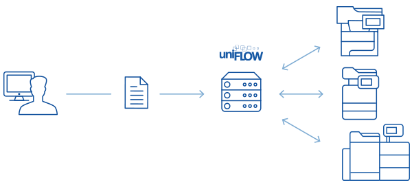 Business Security - uniFLOW