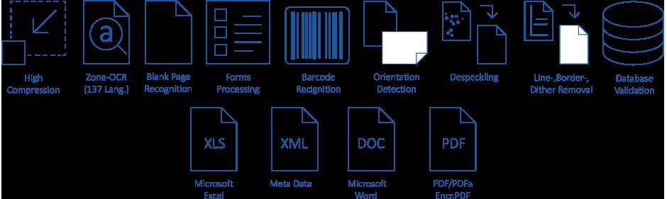 Document Scanning - uniFLOW